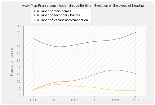 Appenai-sous-Bellême : Evolution of the types of housing