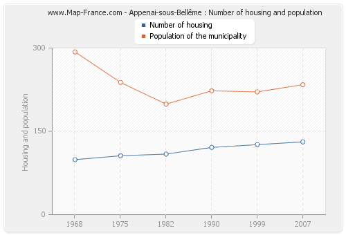 Appenai-sous-Bellême : Number of housing and population