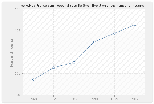 Appenai-sous-Bellême : Evolution of the number of housing