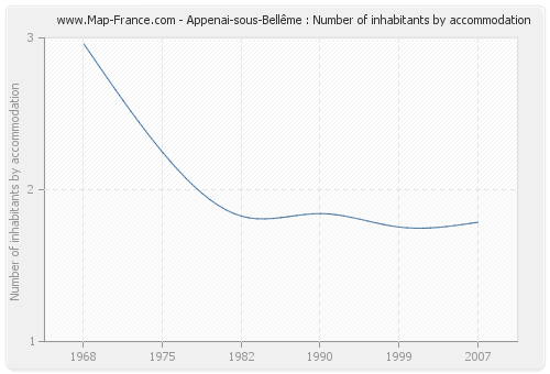Appenai-sous-Bellême : Number of inhabitants by accommodation