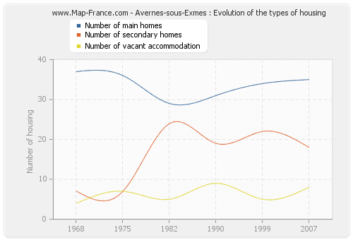 Avernes-sous-Exmes : Evolution of the types of housing