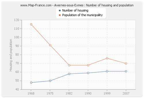 Avernes-sous-Exmes : Number of housing and population