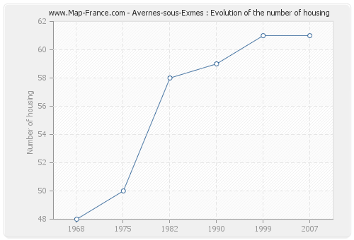 Avernes-sous-Exmes : Evolution of the number of housing