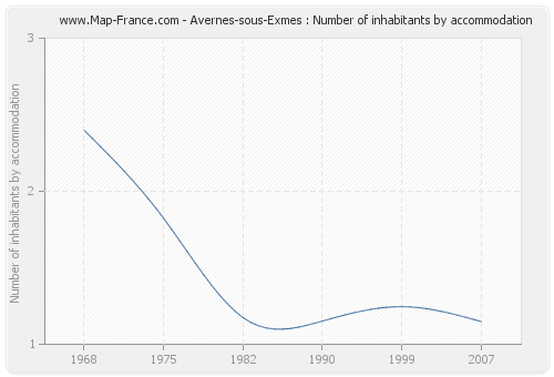 Avernes-sous-Exmes : Number of inhabitants by accommodation