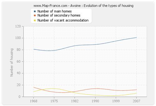 Avoine : Evolution of the types of housing
