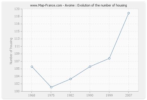 Avoine : Evolution of the number of housing