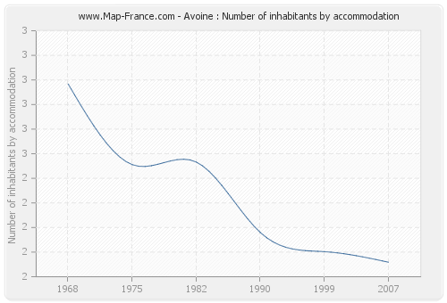 Avoine : Number of inhabitants by accommodation