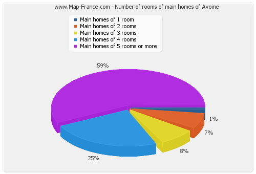 Number of rooms of main homes of Avoine