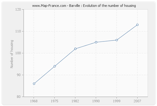 Barville : Evolution of the number of housing