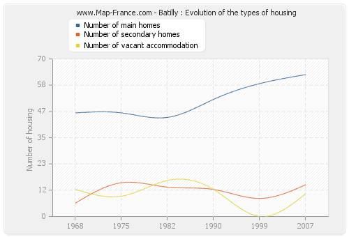 Batilly : Evolution of the types of housing