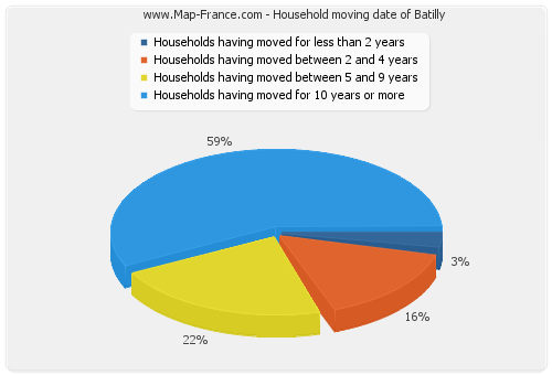 Household moving date of Batilly