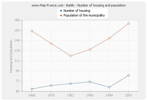 Batilly : Number of housing and population