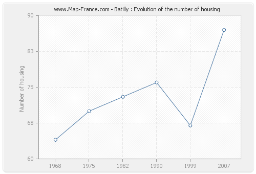 Batilly : Evolution of the number of housing