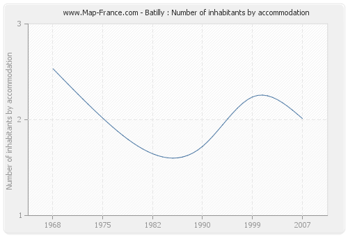 Batilly : Number of inhabitants by accommodation