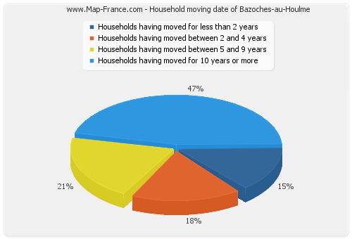 Household moving date of Bazoches-au-Houlme