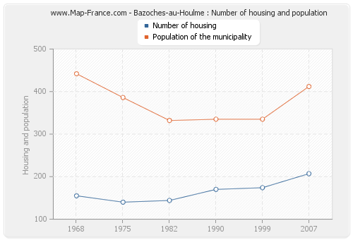 Bazoches-au-Houlme : Number of housing and population