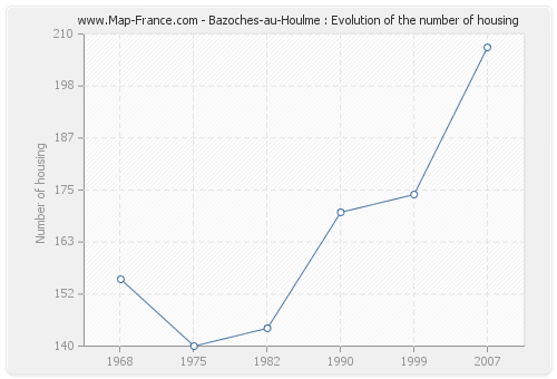 Bazoches-au-Houlme : Evolution of the number of housing