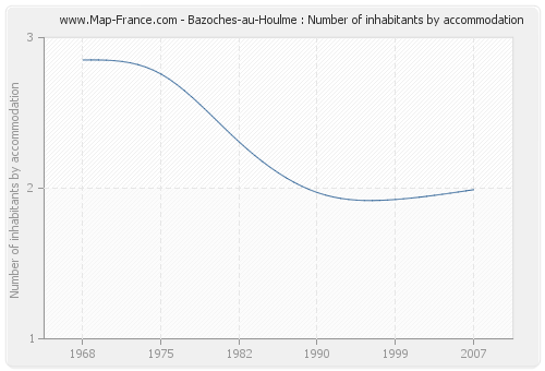 Bazoches-au-Houlme : Number of inhabitants by accommodation