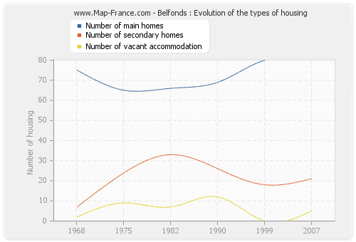 Belfonds : Evolution of the types of housing