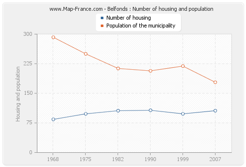 Belfonds : Number of housing and population