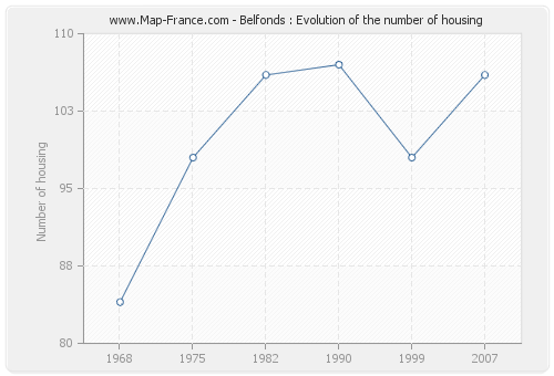 Belfonds : Evolution of the number of housing