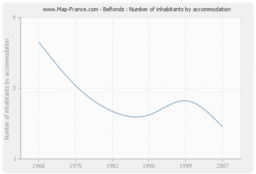Belfonds : Number of inhabitants by accommodation