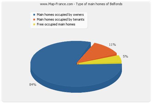 Type of main homes of Belfonds