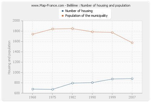 Bellême : Number of housing and population