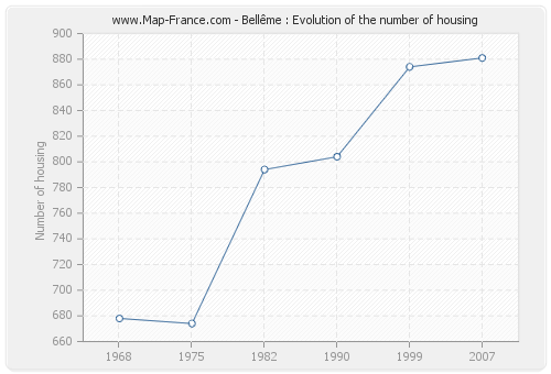 Bellême : Evolution of the number of housing
