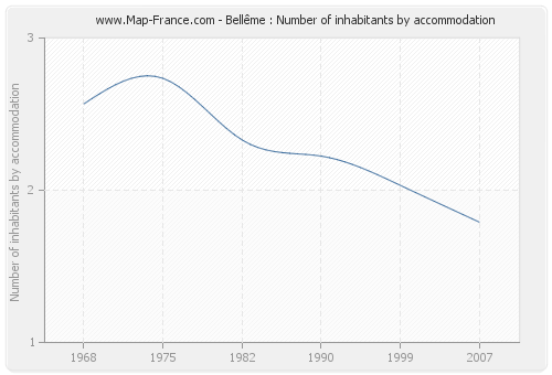 Bellême : Number of inhabitants by accommodation