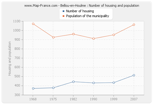 Bellou-en-Houlme : Number of housing and population