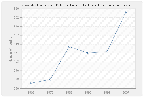 Bellou-en-Houlme : Evolution of the number of housing