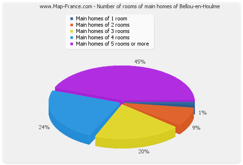 Number of rooms of main homes of Bellou-en-Houlme