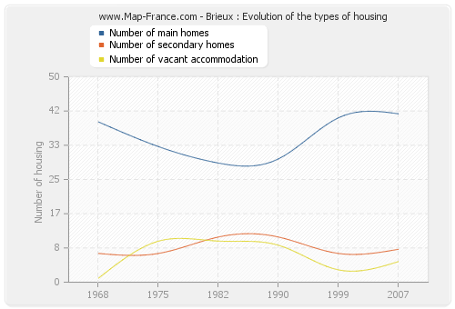 Brieux : Evolution of the types of housing