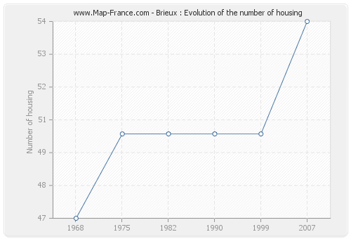 Brieux : Evolution of the number of housing