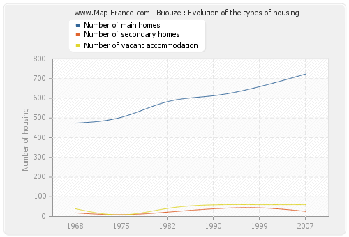 Briouze : Evolution of the types of housing