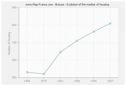 Briouze : Evolution of the number of housing