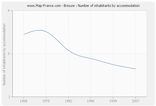 Briouze : Number of inhabitants by accommodation