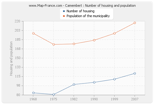 Camembert : Number of housing and population