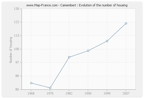 Camembert : Evolution of the number of housing