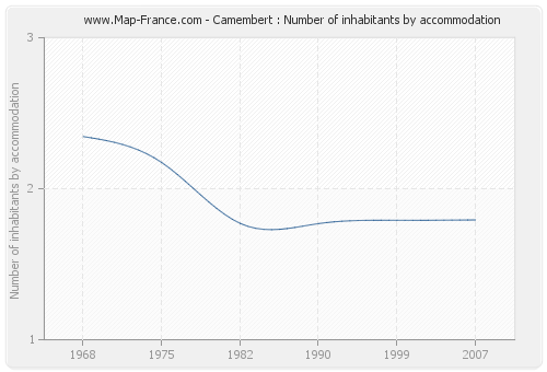 Camembert : Number of inhabitants by accommodation