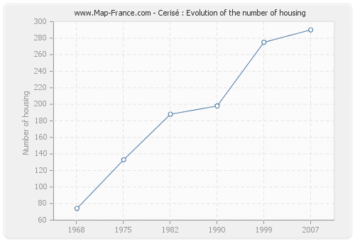 Cerisé : Evolution of the number of housing