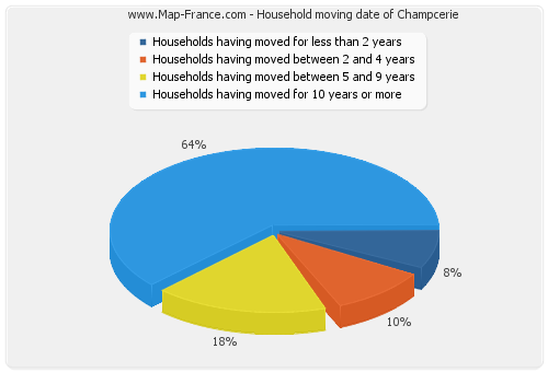 Household moving date of Champcerie