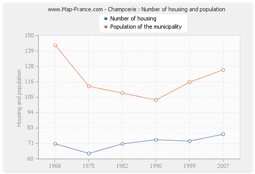 Champcerie : Number of housing and population