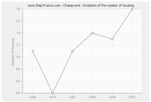 Champcerie : Evolution of the number of housing
