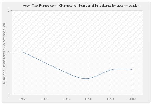 Champcerie : Number of inhabitants by accommodation