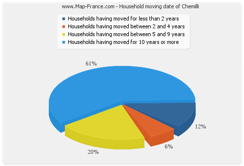 Household moving date of Chemilli