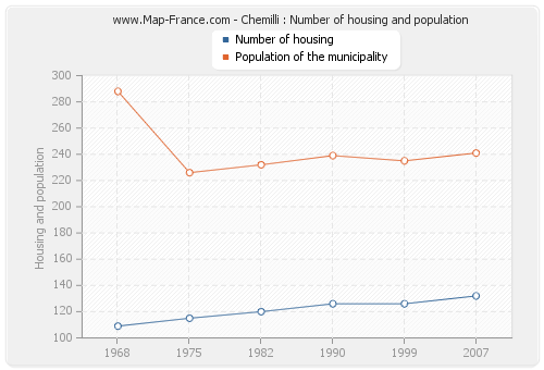 Chemilli : Number of housing and population