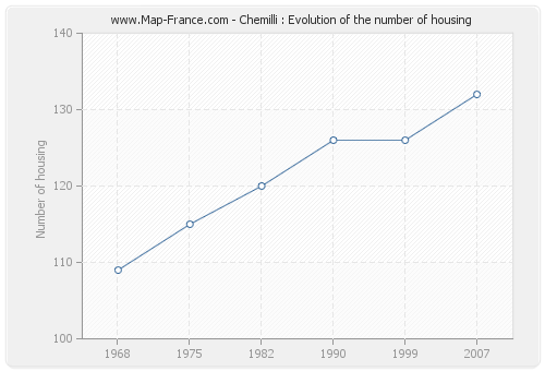 Chemilli : Evolution of the number of housing