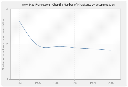 Chemilli : Number of inhabitants by accommodation